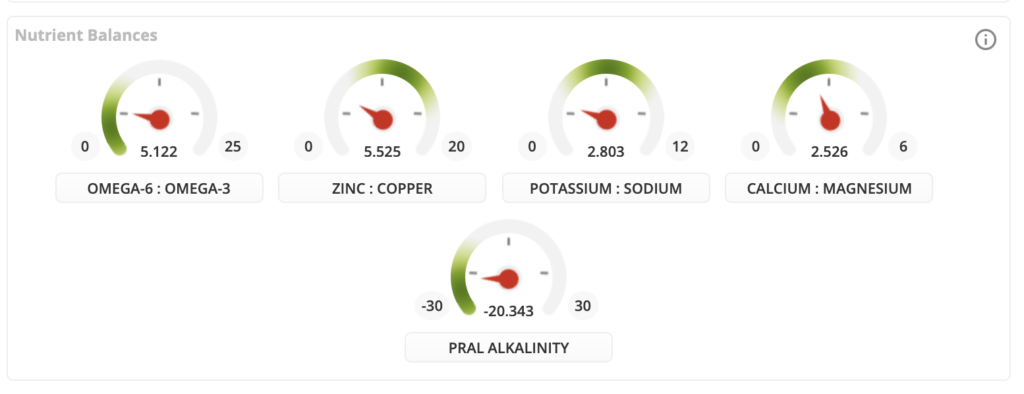 Example of nutrient balances tracked in Cronometer Gold plan. Includes omega-6:omega-3 ratio, zinc:copper ratio, potassium:sodium ratio, calcium:magnesium ratio, and PRAL alkalinity from foods logged.