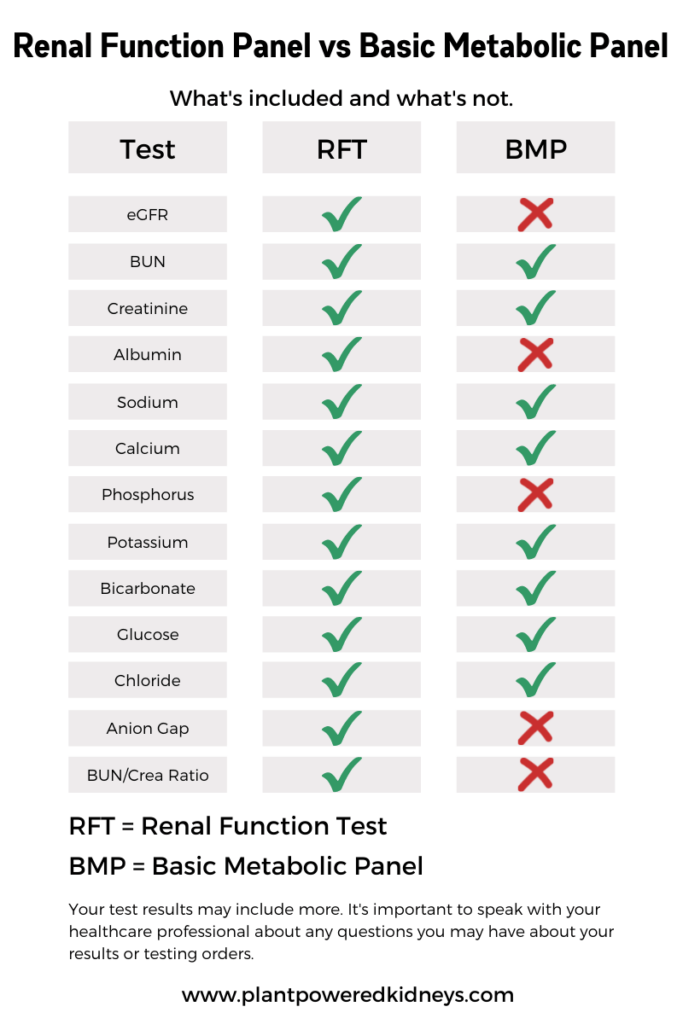 Comparison chart of renal function panel and BMP (basic metabolic panel)