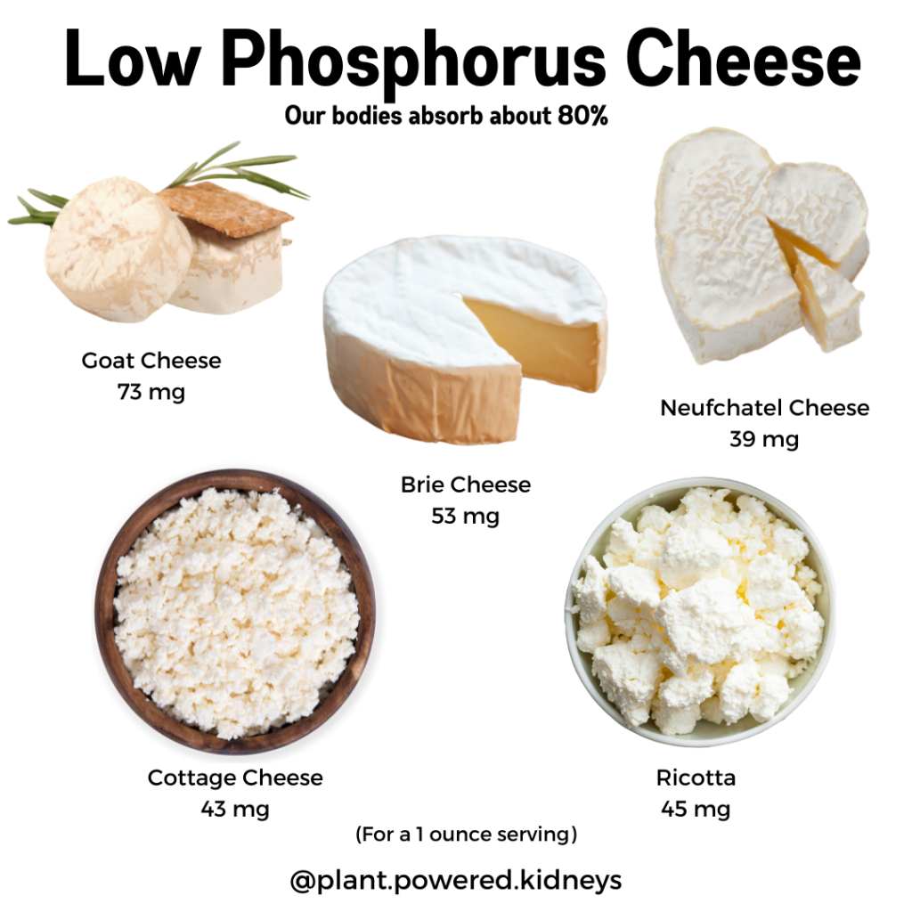 Low Phosphorus Cheese (per 1 ounce) Goat cheese: 73 mg Brie: 53 mg Neufchatel: 39 mg Cottage cheese: 43 mg Ricotta: 45 mg