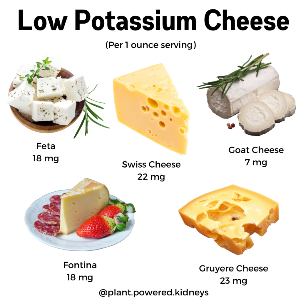 Low potassium cheese options: feta, swiss, goat, fontina, and gruyere cheese. All have under 25 milligrams of potassium per ounce!
