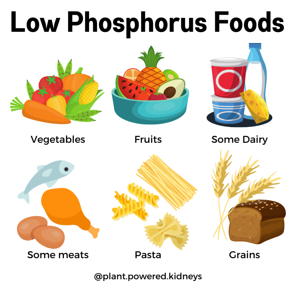 Low phosphorus foods: vegetables, fruits, some dairy, some meats, pasta, grains
