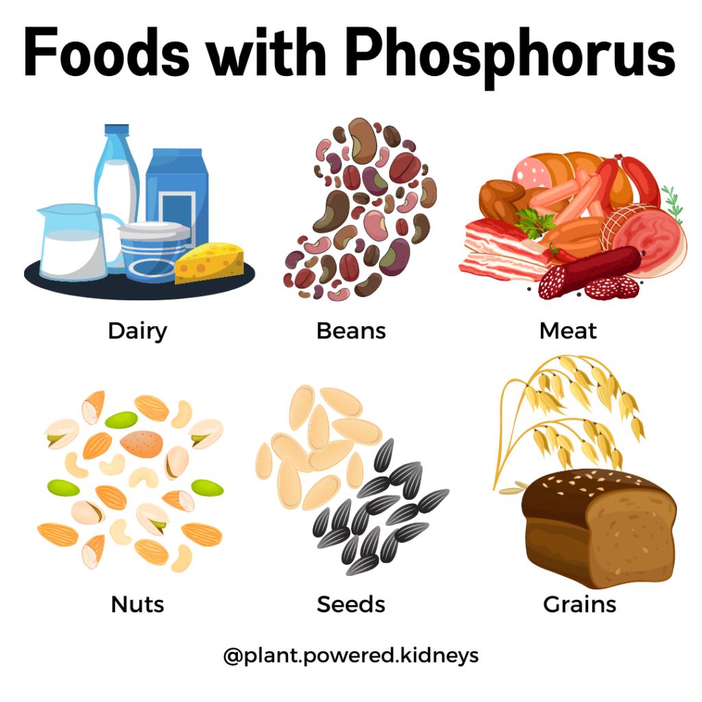 Foods with phosphorus: dairy, beans, meats, nuts, seeds, grains.